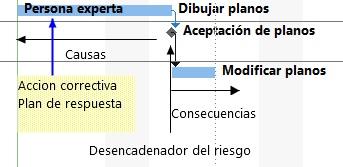 Accion correctiva - plan de respuesta